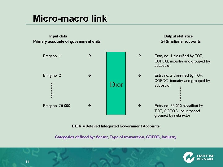 Micro-macro link Input data Primary accounts of government units Output statistics GFS/national accounts Entry