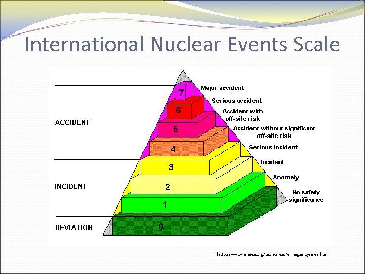 International Nuclear Events Scale http: //www-ns. iaea. org/tech-areas/emergency/ines. htm
