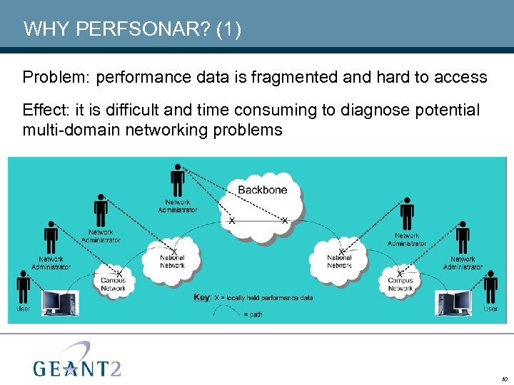 WHY PERFSONAR? (1) Problem: performance data is fragmented and hard to access Effect: it