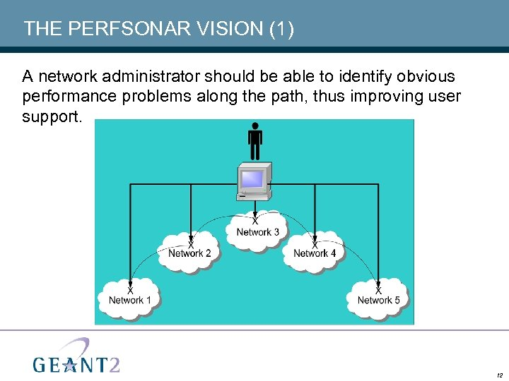 THE PERFSONAR VISION (1) A network administrator should be able to identify obvious performance