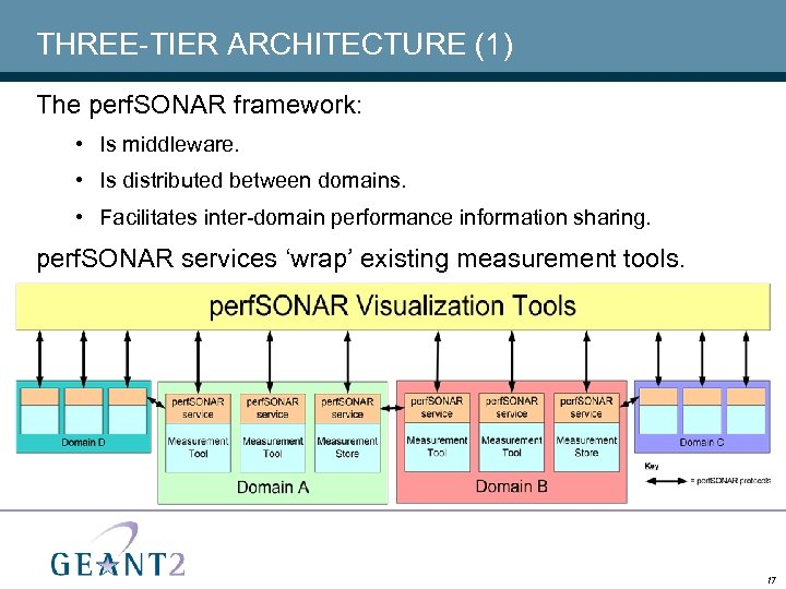 THREE-TIER ARCHITECTURE (1) The perf. SONAR framework: • Is middleware. • Is distributed between