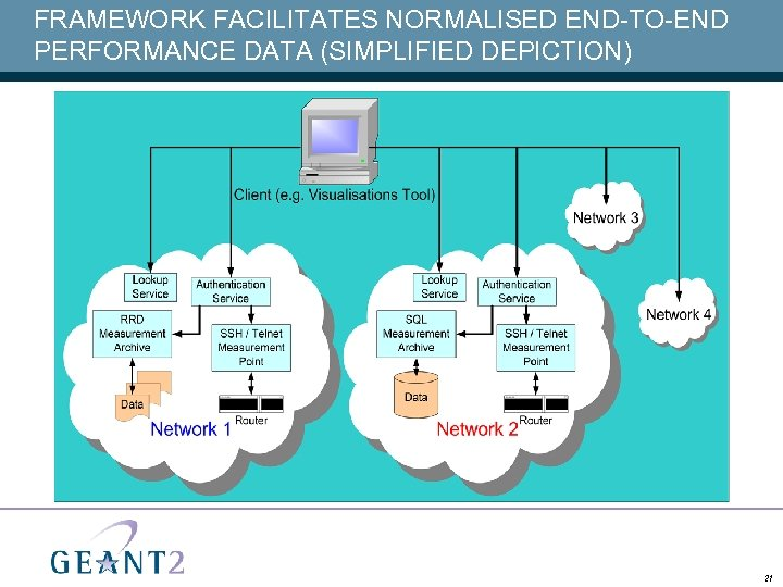 FRAMEWORK FACILITATES NORMALISED END-TO-END PERFORMANCE DATA (SIMPLIFIED DEPICTION) 21