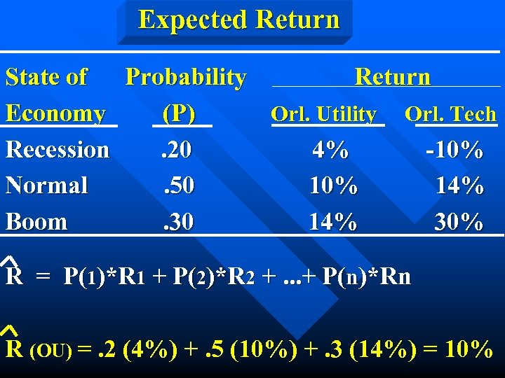 Expected Return State of Probability Return Economy (P) Orl. Utility Orl. Tech Recession. 20