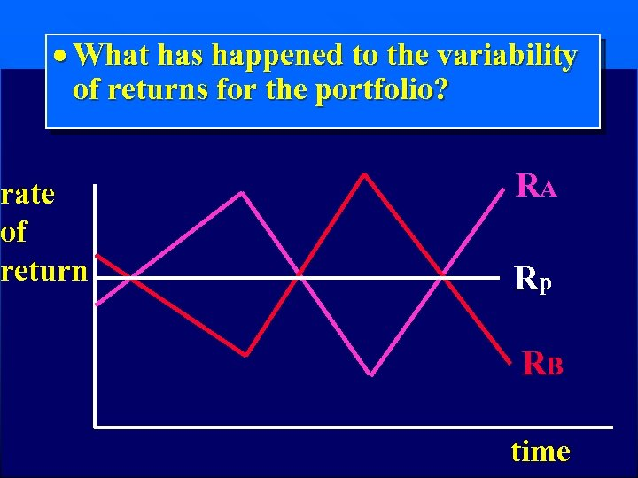 · What has happened to the variability of returns for the portfolio? rate of