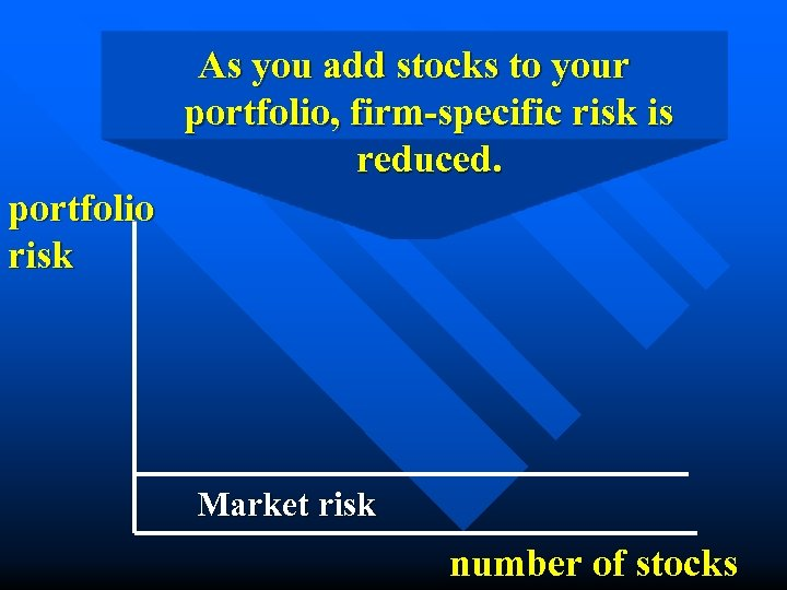 As you add stocks to your portfolio, firm-specific risk is reduced. portfolio risk Market