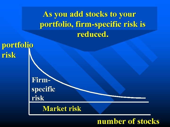 As you add stocks to your portfolio, firm-specific risk is reduced. portfolio risk Firmspecific