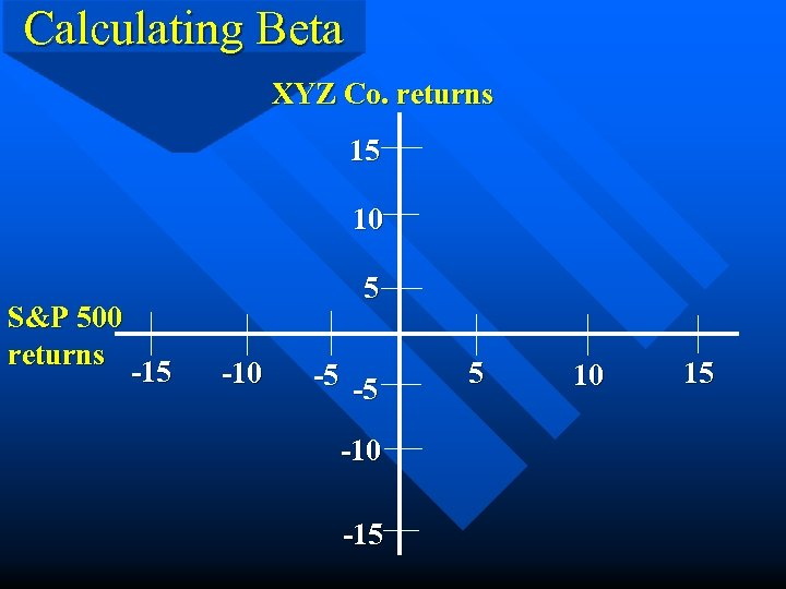 Calculating Beta XYZ Co. returns 15 10 S&P 500 returns 5 -10 -5 -5