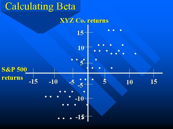 Calculating Beta XYZ Co. returns 15 S&P 500 returns -15 . . . .