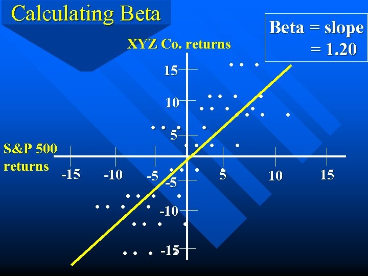 Calculating Beta XYZ Co. returns 15 S&P 500 returns -15 . . . Beta