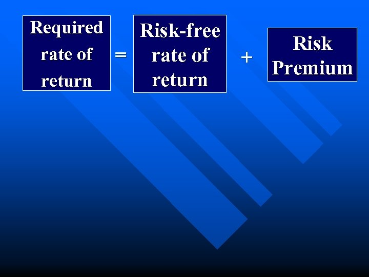 Required Risk-free rate of = rate of return Risk + Premium