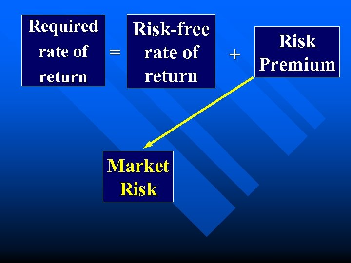 Required Risk-free rate of = rate of return Market Risk + Premium