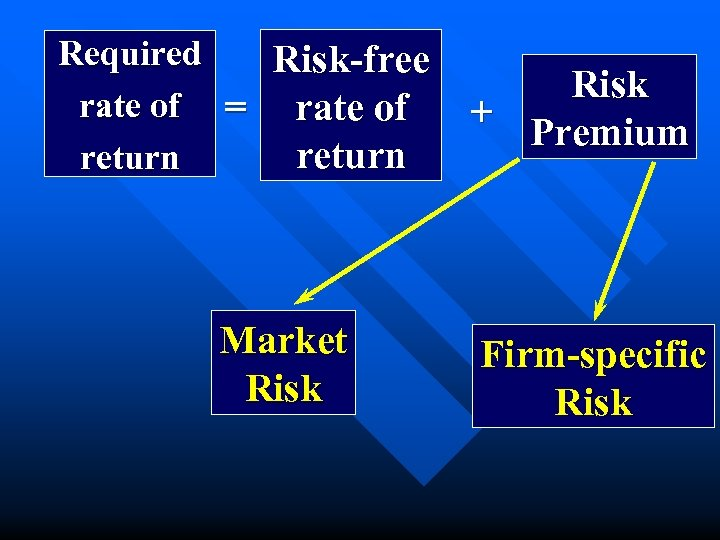 Required Risk-free rate of = rate of return Market Risk + Premium Firm-specific Risk