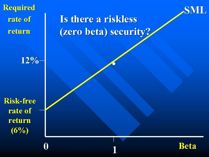 Required rate of return Is there a riskless (zero beta) security? SML . 12%