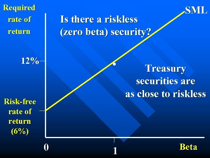 Required rate of return Is there a riskless (zero beta) security? . 12% Risk-free