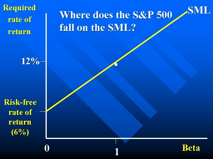 Required rate of return Where does the S&P 500 fall on the SML? SML