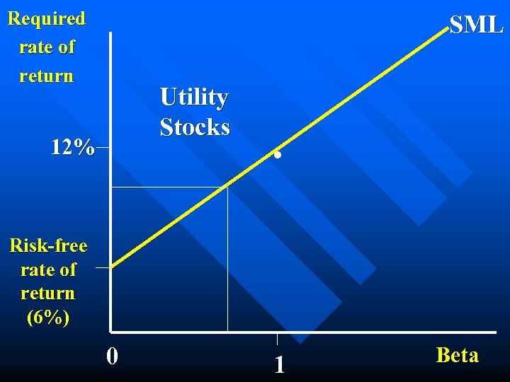 Required rate of return SML Utility Stocks 12% . Risk-free rate of return (6%)