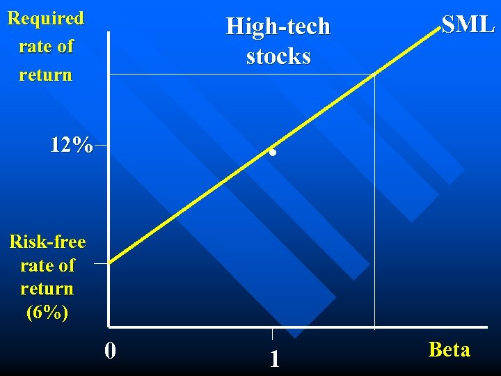 Required rate of return High-tech stocks SML . 12% Risk-free rate of return (6%)