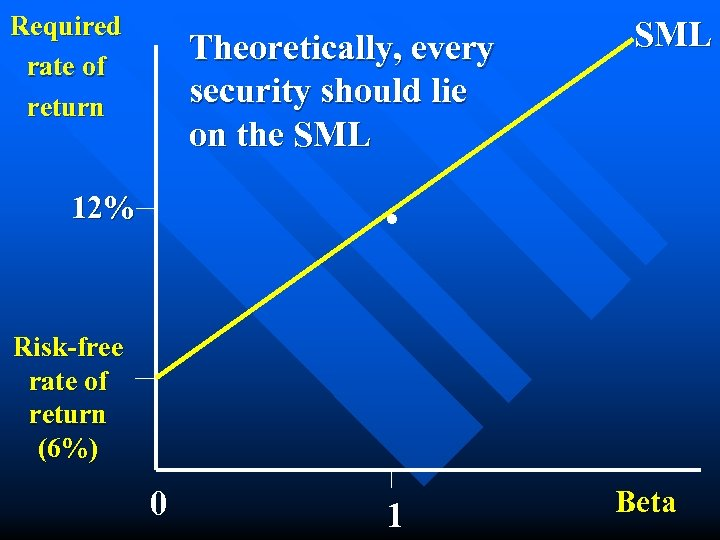 Required rate of return Theoretically, every security should lie on the SML . 12%