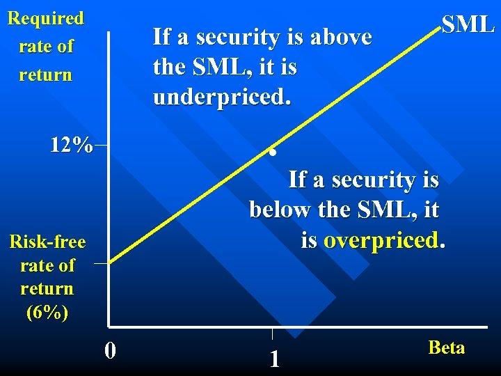 Required rate of return If a security is above the SML, it is underpriced.