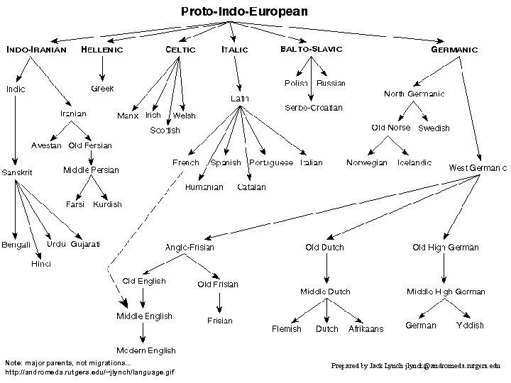 Proto-Indo-European Note: major parents, not migrations. . . http: //andromeda. rutgers. edu/~jlynch/language. gif