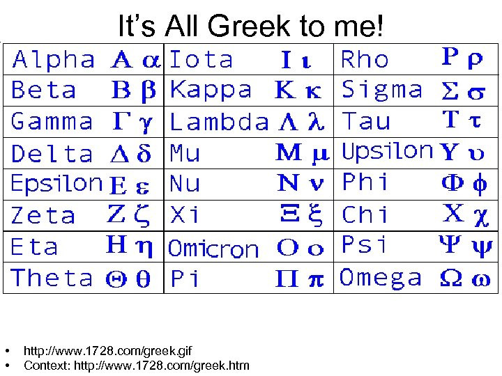 It's All Greek to me! • • http: //www. 1728. com/greek. gif Context: http: