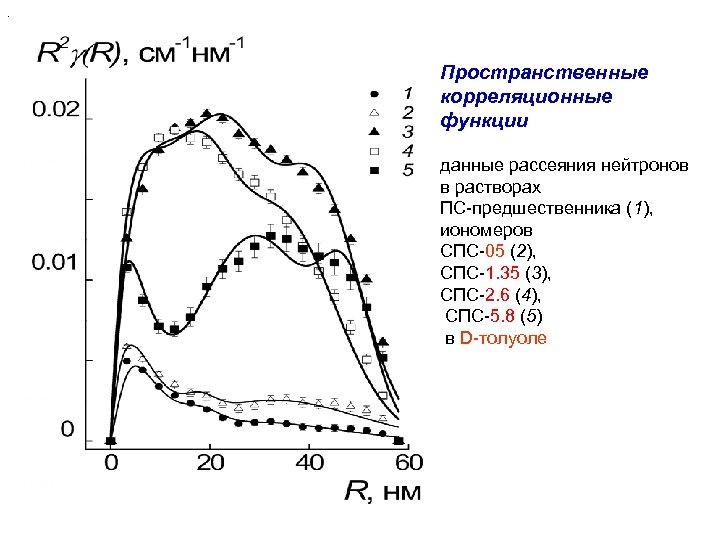 . Пространственные корреляционные функции данные рассеяния нейтронов в растворах ПС-предшественника (1), иономеров СПС-05 (2),