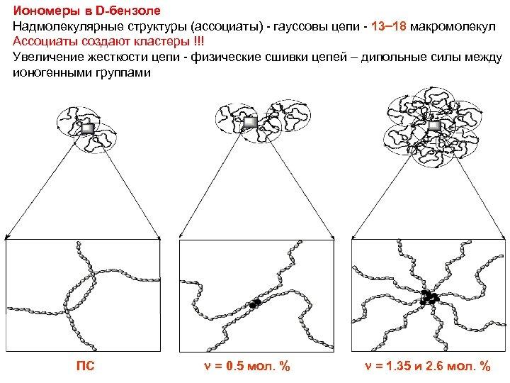 Иономеры в D-бензоле Надмолекулярные структуры (ассоциаты) - гауссовы цепи - 13 18 макромолекул Ассоциаты