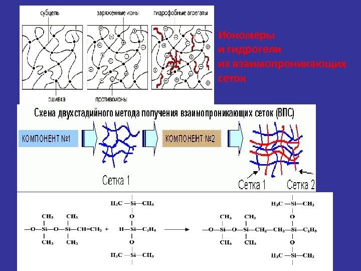 Иономеры и гидрогели из взаимопроникающих сеток