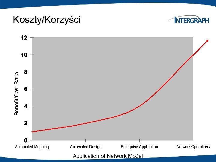 Benefit/Cost Ratio Koszty/Korzyści Application of Network Model