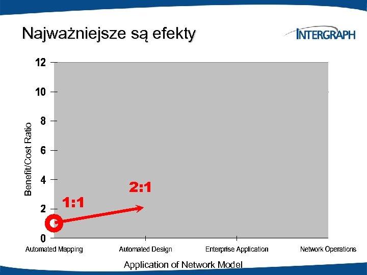 Benefit/Cost Ratio Najważniejsze są efekty 1: 1 2: 1 Application of Network Model
