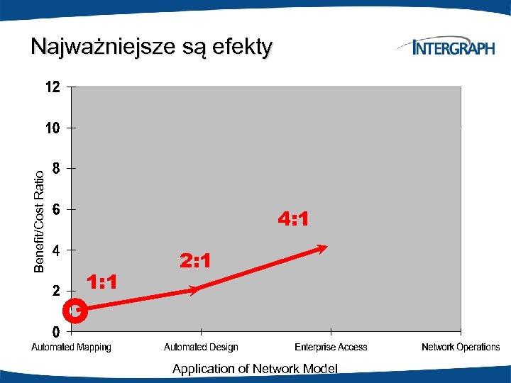 Benefit/Cost Ratio Najważniejsze są efekty 4: 1 1: 1 2: 1 Application of Network