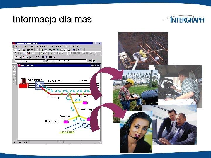 Informacja dla mas Generation Substation Transmission Primary Transformer Secondary Service Customer Main S treet