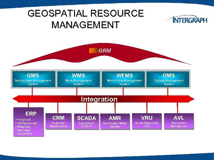 GEOSPATIAL RESOURCE MANAGEMENT GRM GMS WFMS OMS Geofacilities Management System Work Force Management System