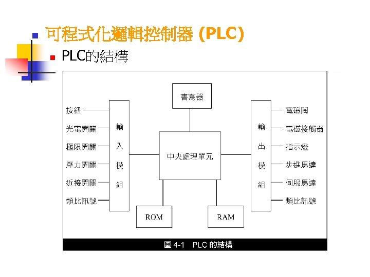 n 可程式化邏輯控制器 (PLC) n PLC的結構
