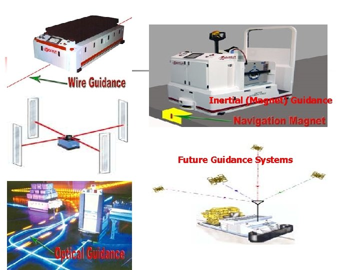 Inertial (Magnet) Guidance Future Guidance Systems