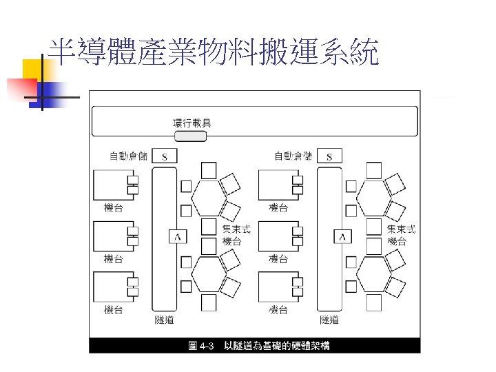 半導體產業物料搬運系統
