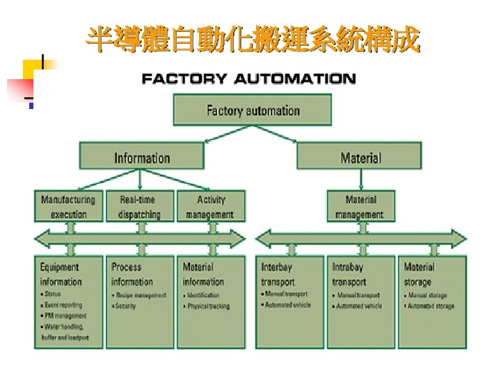 半導體自動化搬運系統構成