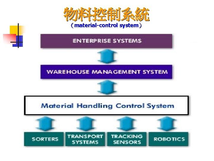 物料控制系統 (material-control system)