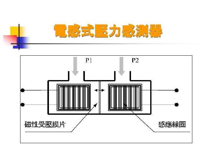 電感式壓力感測器