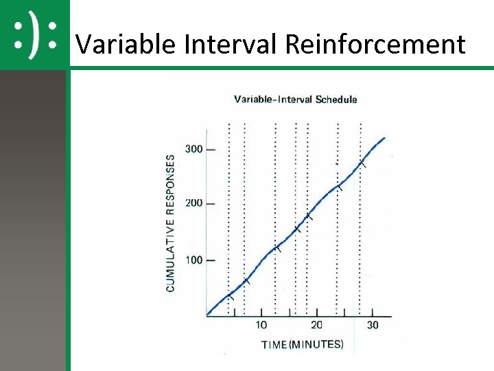 Variable Interval Reinforcement