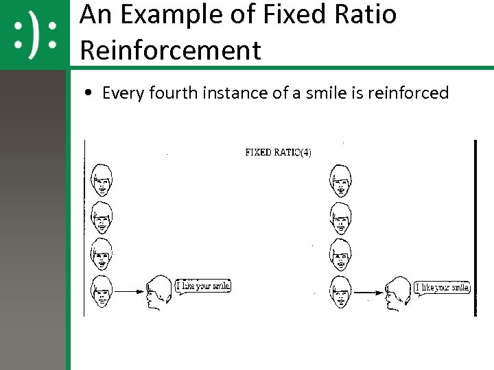 An Example of Fixed Ratio Reinforcement • Every fourth instance of a smile is