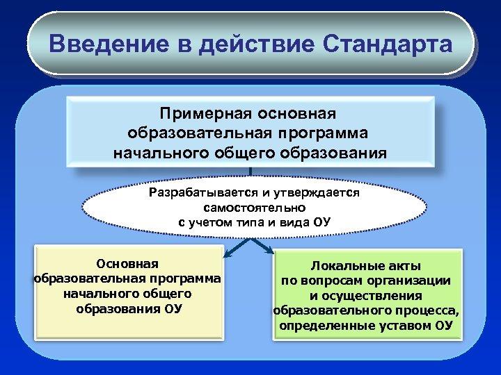 Введение в действие Стандарта Примерная основная образовательная программа начального общего образования Разрабатывается и утверждается