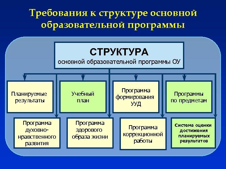 Требования к структуре основной образовательной программы СТРУКТУРА основной образовательной программы ОУ Планируемые результаты Программа