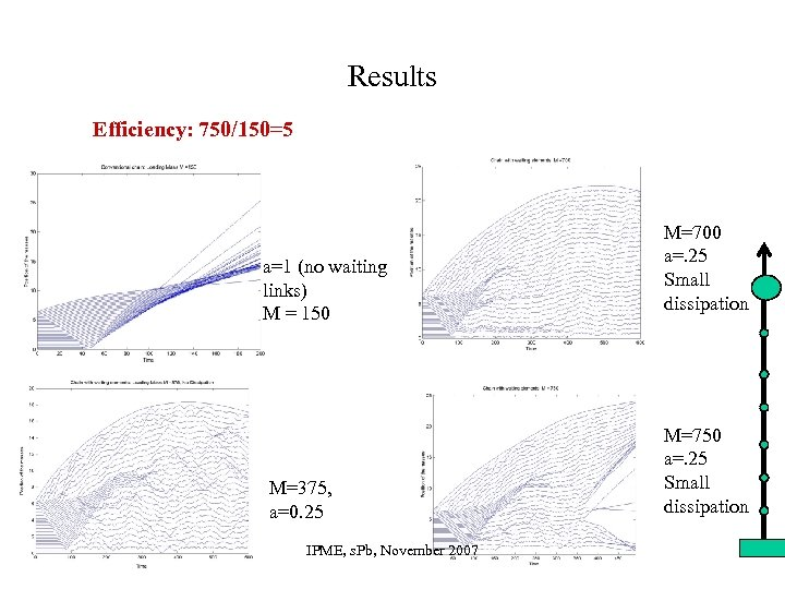 Results Efficiency: 750/150=5 a=1 (no waiting links) M = 150 M=375, a=0. 25 IPME,