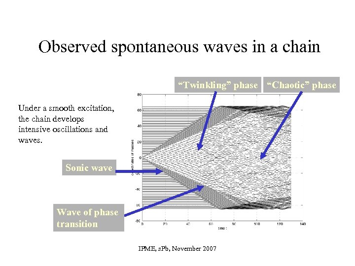 "Observed spontaneous waves in a chain ""Twinkling"" phase ""Chaotic"" phase Under a smooth excitation,"