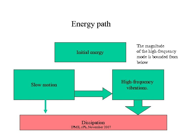 Energy path Initial energy The magnitude of the high-frequency mode is bounded from below