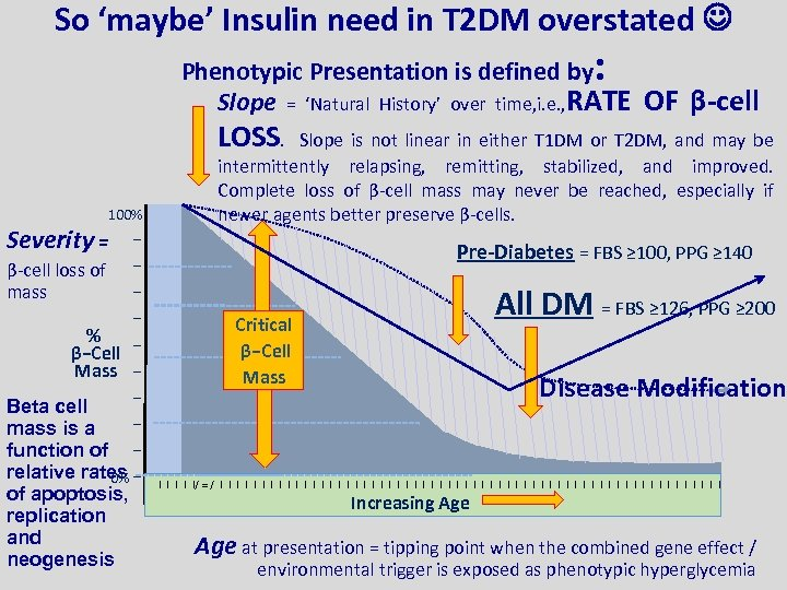 So 'maybe' Insulin need in T 2 DM overstated : Phenotypic Presentation is defined
