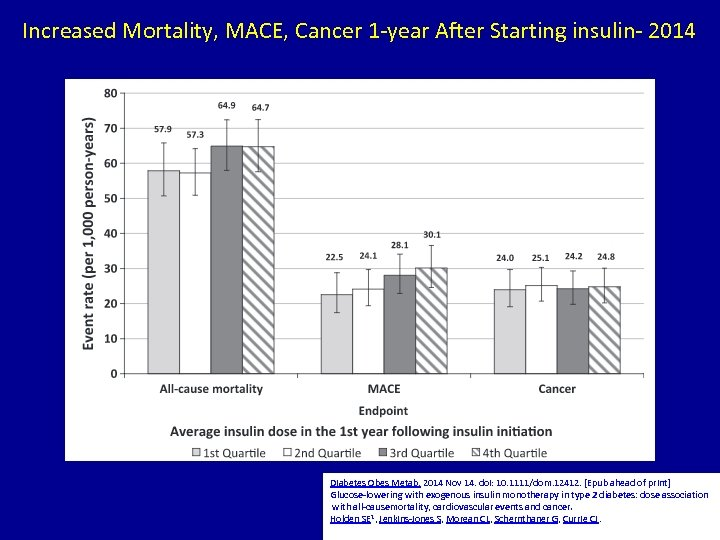 Increased Mortality, MACE, Cancer 1 -year After Starting insulin- 2014 Diabetes Obes Metab. 2014