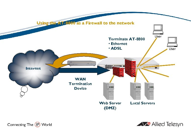 Firewall - Example Application Using the AT-8800 as a Firewall to the network Terminate