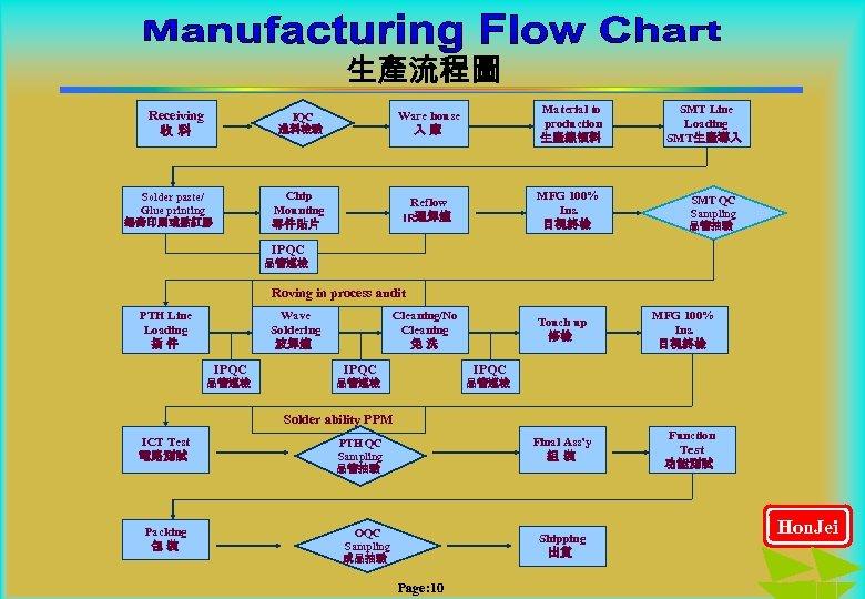 生產流程圖 IQC 進料檢驗 Solder paste/ Glue printing 錫膏印刷或點紅膠 Ware house 入庫 Material to production